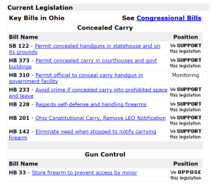 Buckeye Firearms Association legislative endorsements